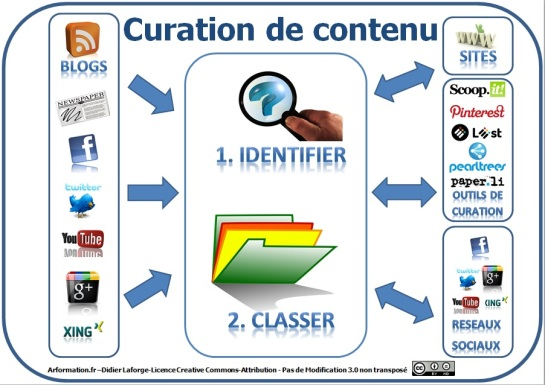 Logiciel de veille: infographie sur la curation de données - data curation