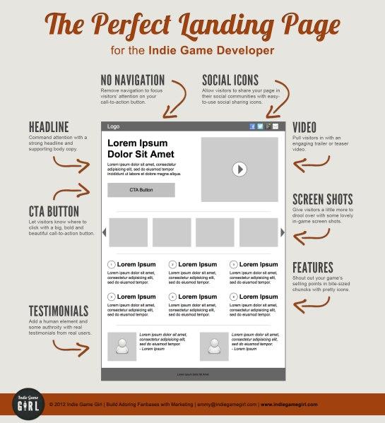 Logiciel veille | créer une landing page parfaite pour le SEO