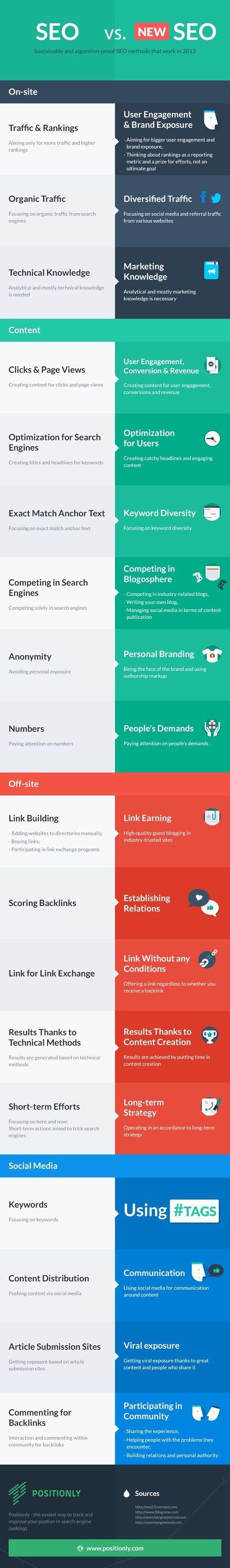 Critères et facteurs SEO en 2013 comparaison avant après | Infographie