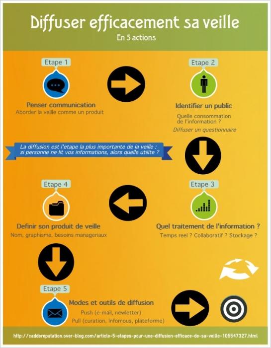 logiciel veille: diffuser sa veille, infographie du week end