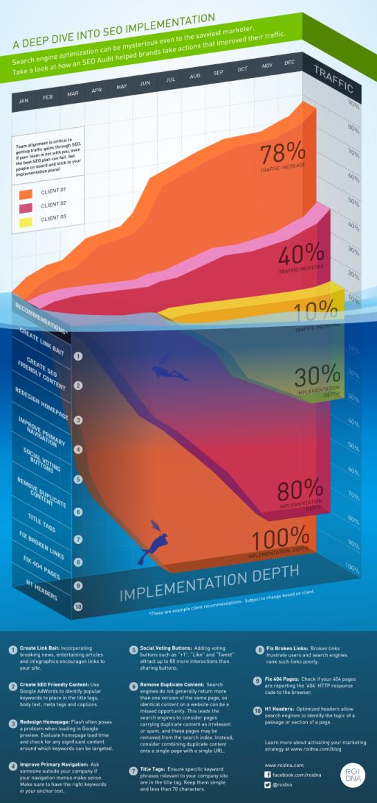 Infographie des principales actions SEO pour la visibilité des sites web