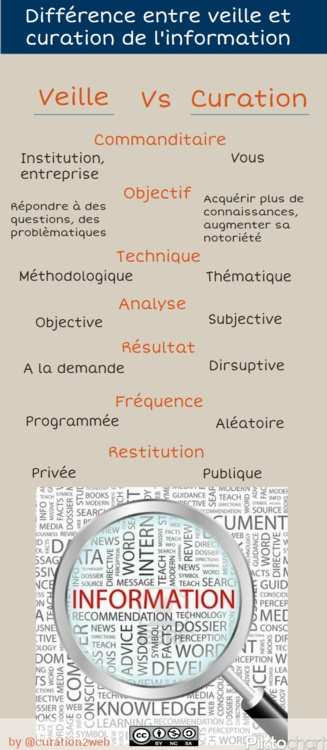 Diff rence entre veille et curation infographie for Difference entre pyrolyse et catalyse