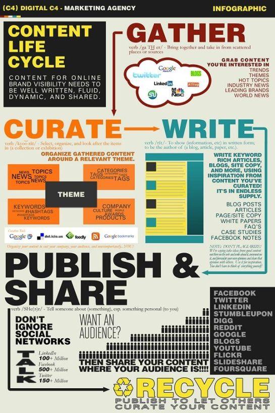 infographie: techniques curation de contenu Logiciel de veille AUTOVEILLE