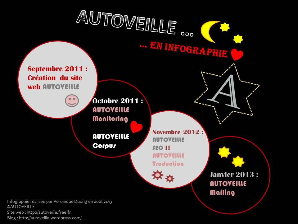 Chronologie d'AUTOVEILLE