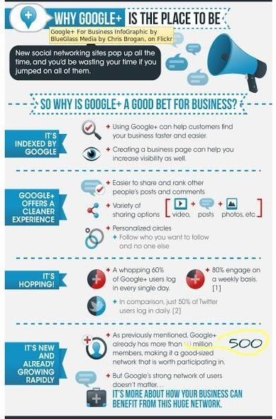 Pourquoi être sur Google+ ? Les avantages