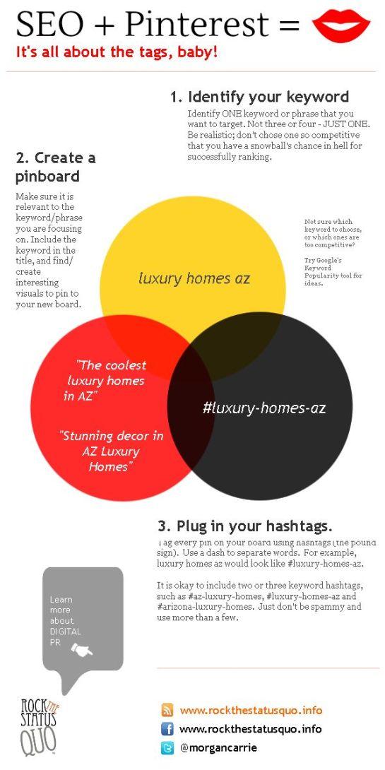 Infographie SEO Pinterest optimisation SMO AUTOVEILLE
