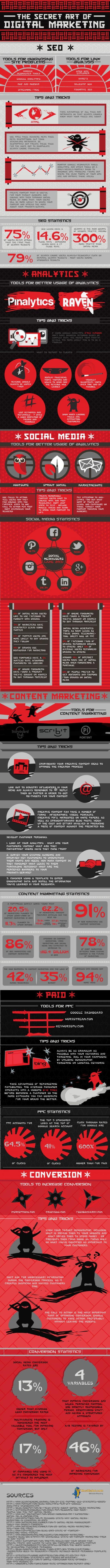 Infographie sur les secrets du digital marketing - Logiciel de veille AUTOVEILLE