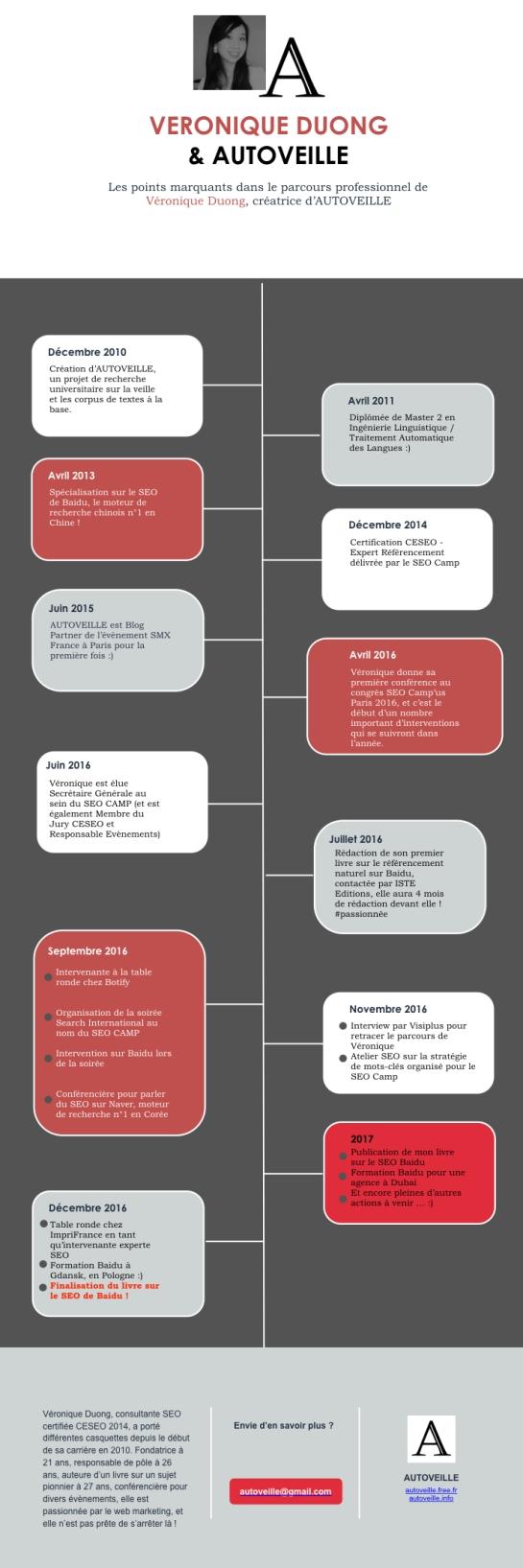infographie-veronique-duong-cv-AUTOVEILLE