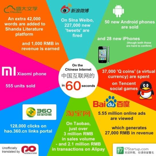 Le web chinois en 1 minute | AUTOVEILLE