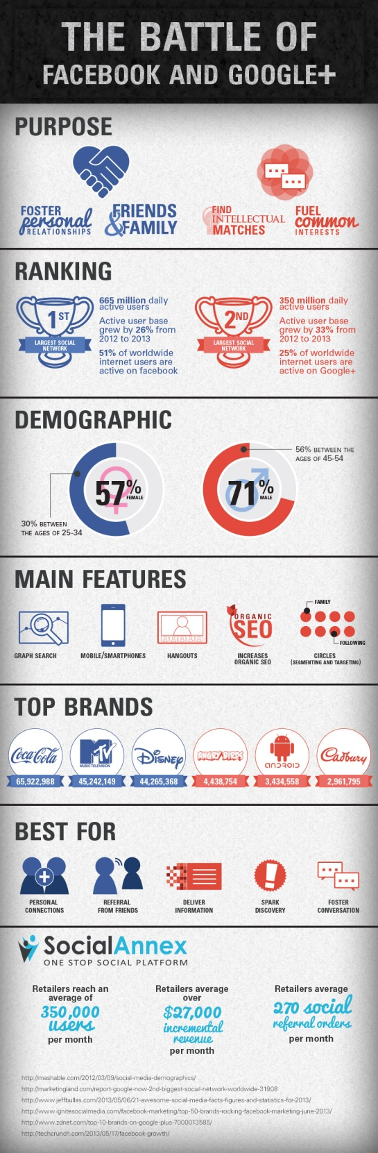 Infographie SMO : Facebook VS Google+