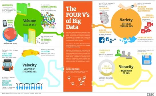 Les 4 pilliers de la Big Data | AUTOVEILLE