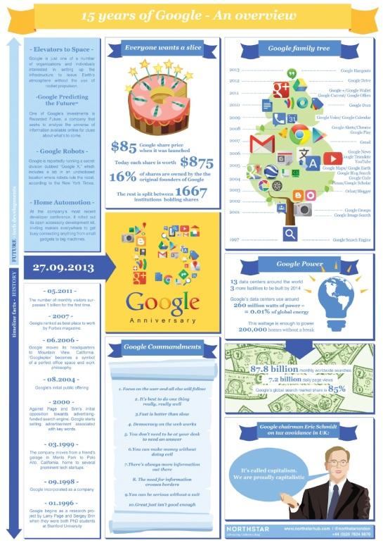 15 ans de Google, 15 ans de services !