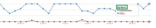 Google Webmaster Tools réparé du bug fin septembre 2013