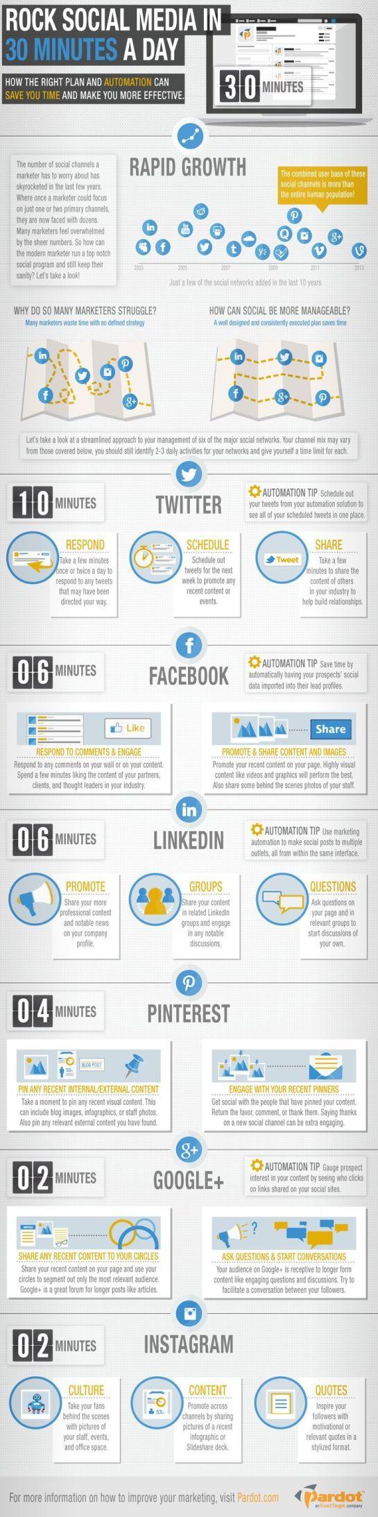 Infographie SMO : être présent sur les réseaux sociaux en 30 minutes ! Top chrono