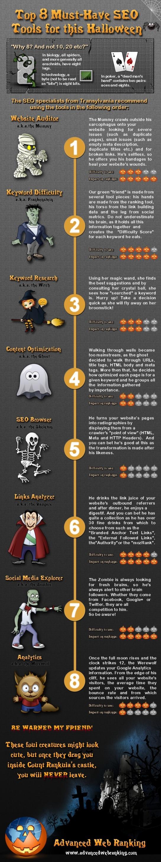 Outils SEO | Infographie SEO : les pratiques indispensables