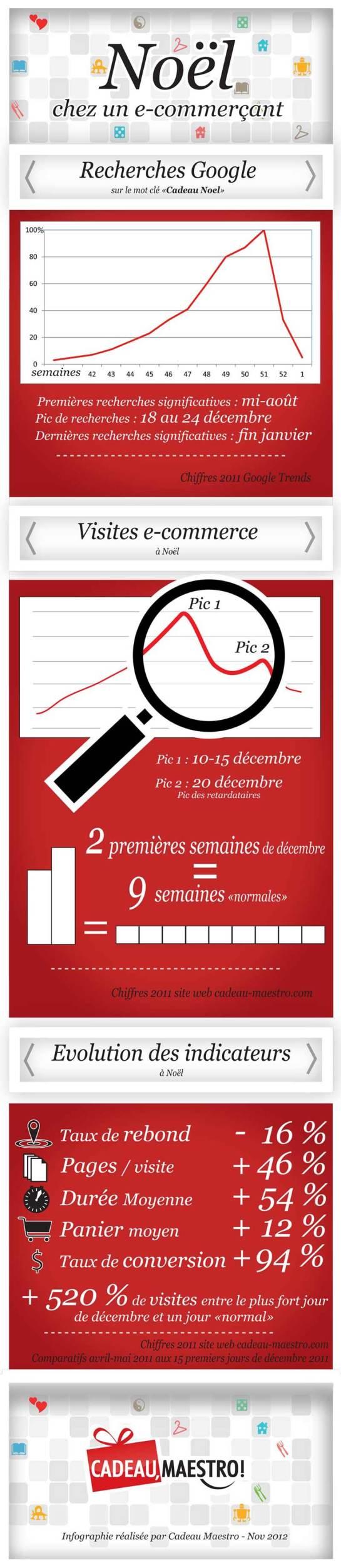 Infographie - Webmarketing Noël - Statistiques