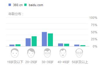 Baidu VS 360