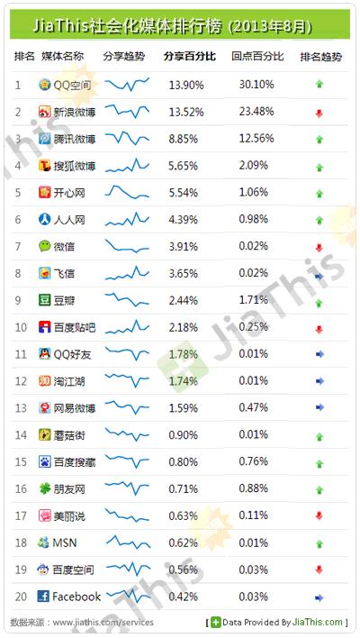Part des partages sur les réseaux sociaux chinois - AUTOVEILLE