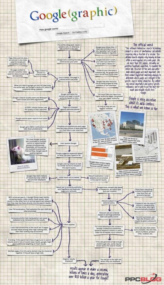 Comment fonctionne Google ? - par AUTOVEILLE