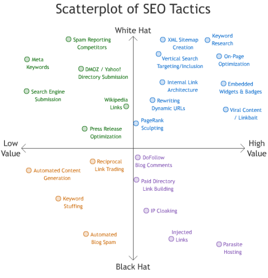Diagramme des facteurs SEO qui marchent - AUTOVEILLE