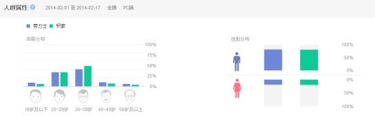 Genre et tranche d'âges - Baidu Index - AUTOVEILLE