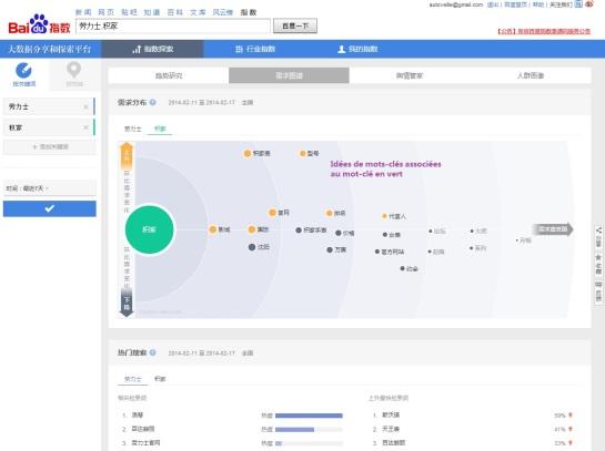 Collocats - traits sémantiques (2) - Baidu Index - AUTOVEILLE