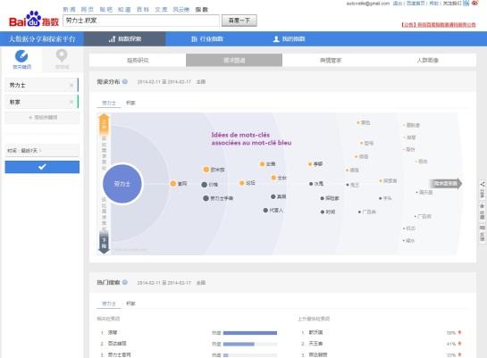 Collocats - traits sémantiques - Baidu Index - AUTOVEILLE