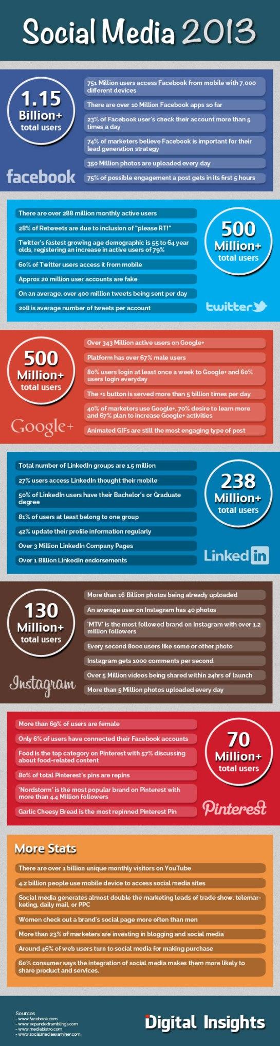 Infographie SMO : Nombre d'utilisateurs par réseau social - AUTOVEILLE