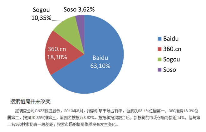 Répartition parts de marché moteurs de recherche chinois en août 2013 - AUTOVEILLE