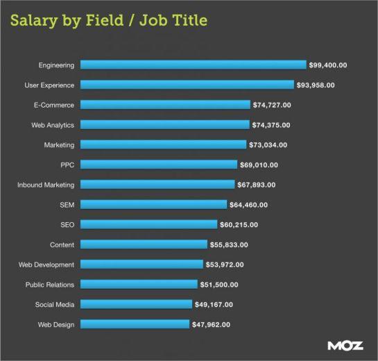 Salaires moyens par métier webmarketing - AUTOVEILLE