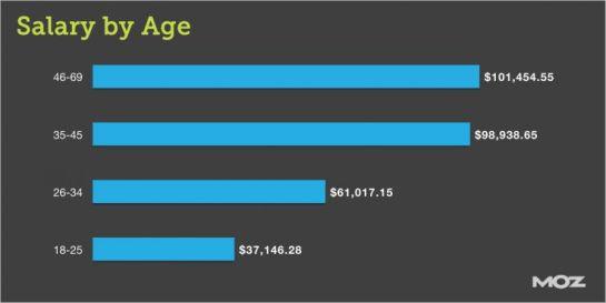 Salaires webmarketing selon l'âge - AUTOVEILLE