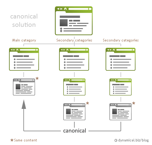 Infographie Canonical tag - AUTOVEILLE SEO