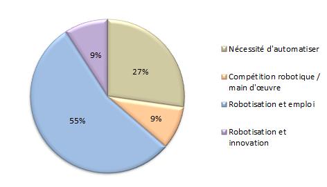 Audit E-réputation : Robotisation en France - AUTOVEILLE