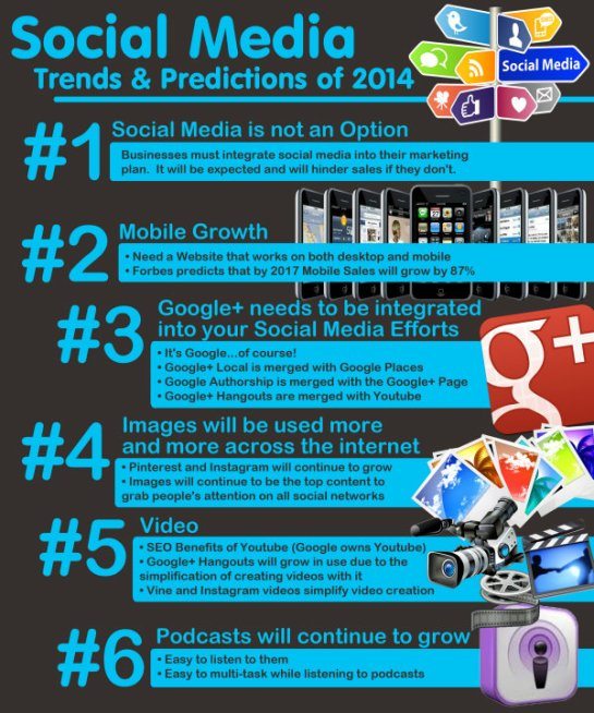 Infographie SMO - Les tendances fortes du SMO en 2014