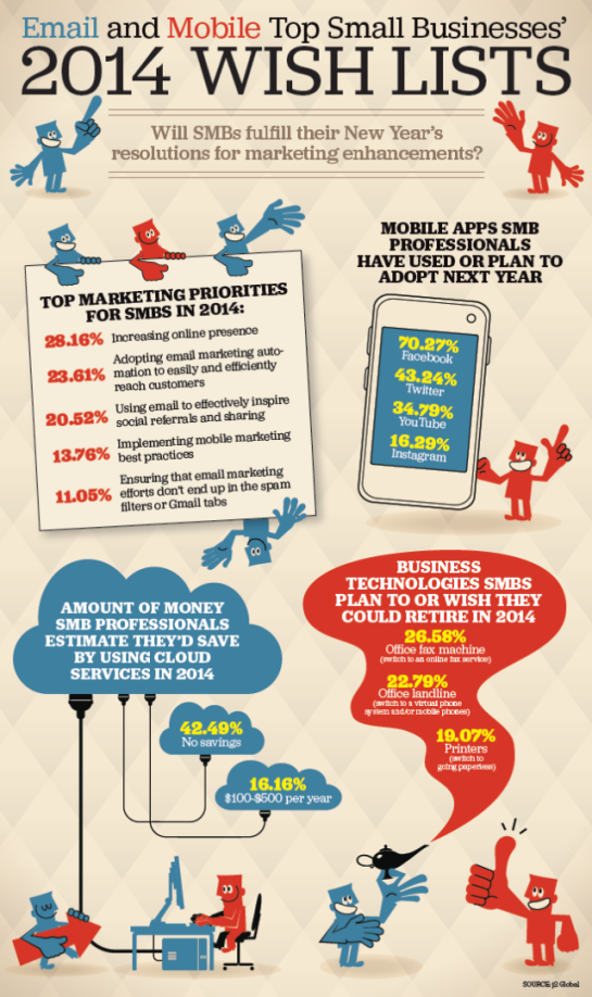 Infographie webmarketing - Applications mobile et Newsletter - Stratégie 2014 AUTOVEILLE