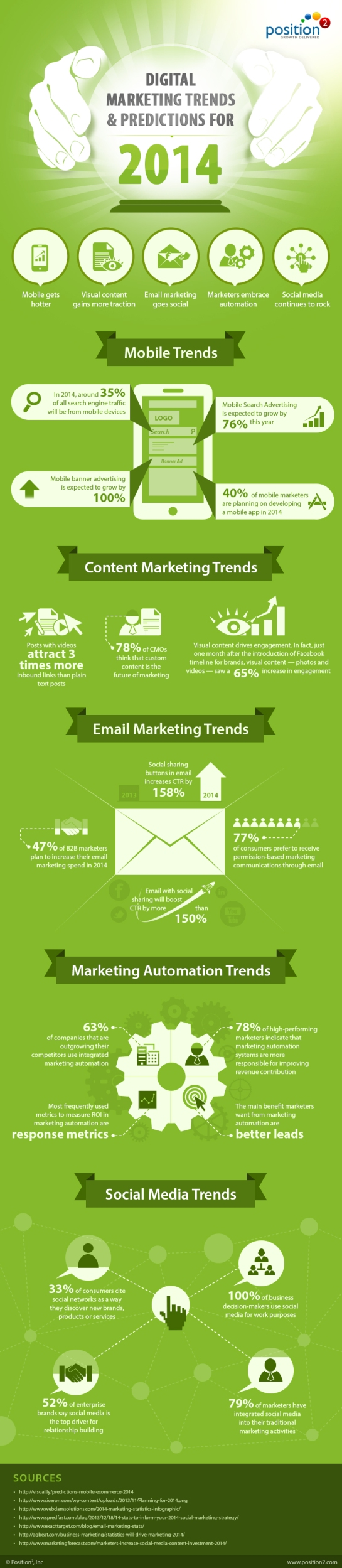 Tendances Marketing en ligne pour 2014 - AUTOVEILLE