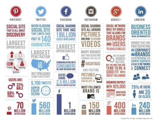 Infographie SMO des principaux réseaux sociaux - AUTOVEILLE