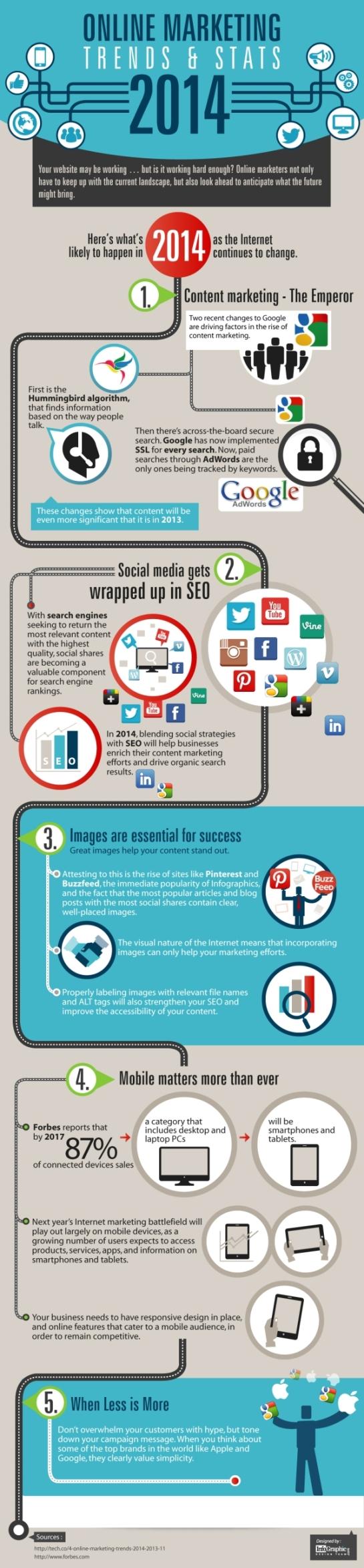 Actions à mettre en place pour une stratégie webmarketing réussie en 2014