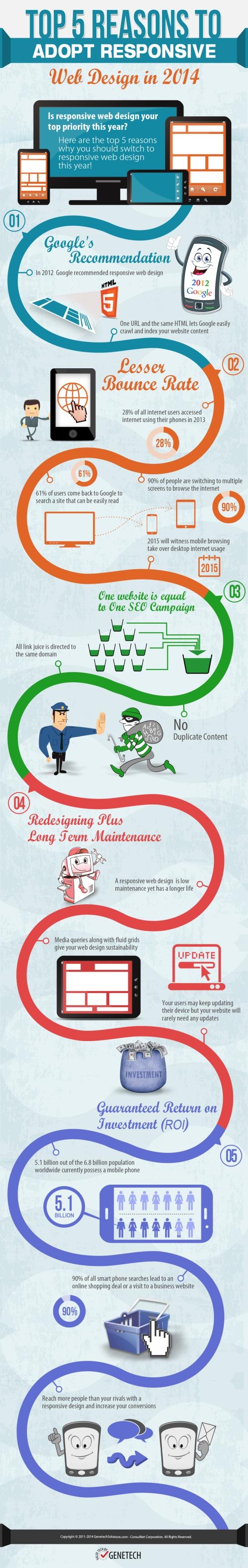 5 raisons pour passer au Responsive Design ! AUTOVEILLE