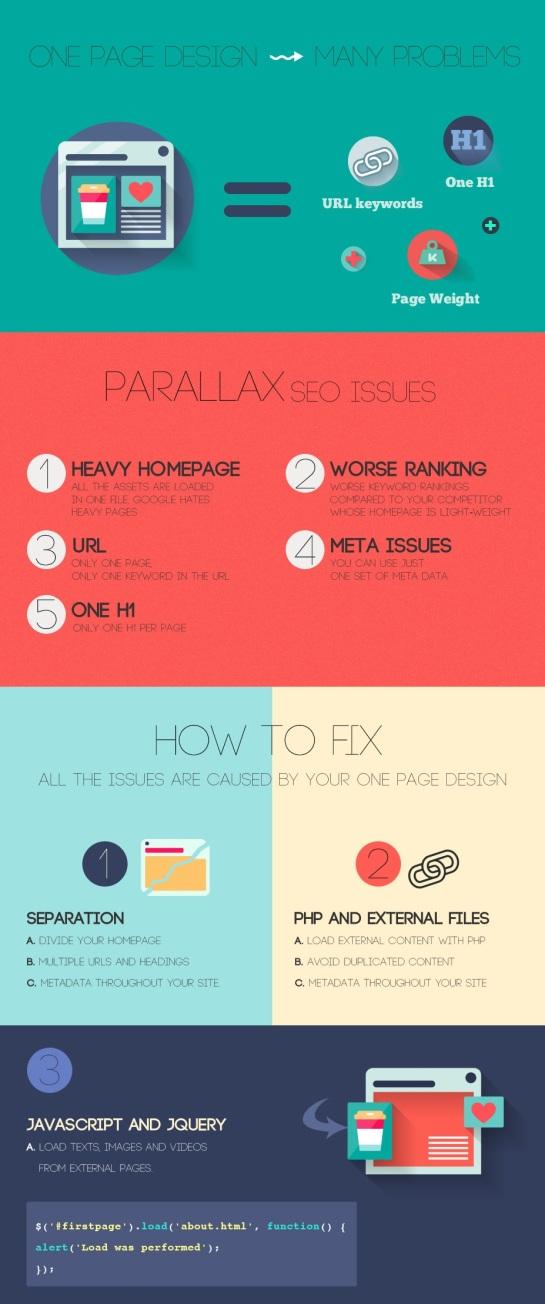 Infographie SEO : Comment optimiser une page en Parallaxe ?