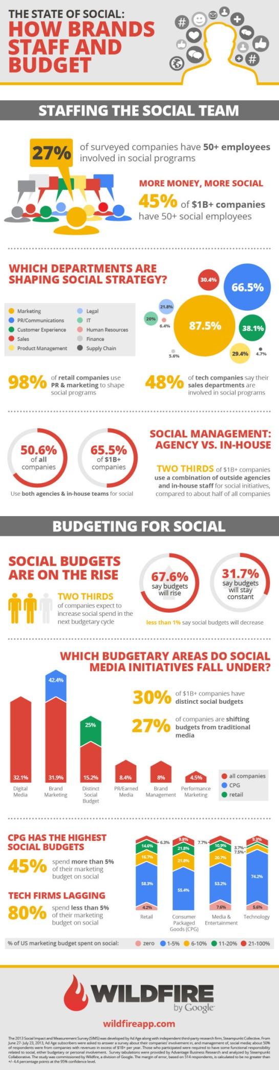 Infographie SMO - Secteurs et budgets alloués - AUTOVEILLE