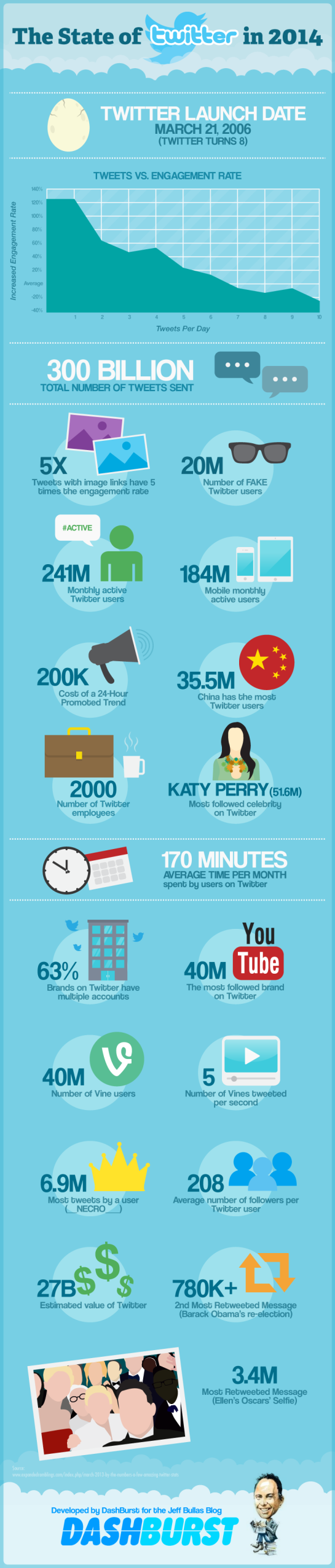 Infographie SMO : Twitter en 2014