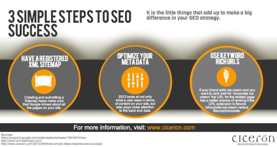 3 étapes pour réussir le SEO - AUTOVEILLE