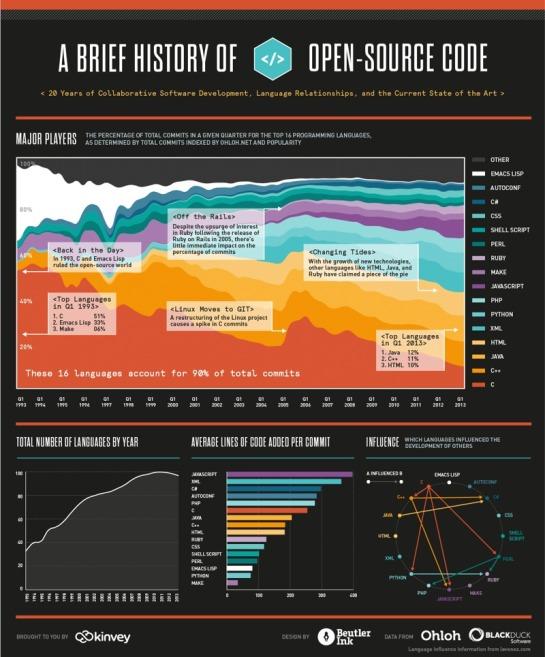 Infographie Langages informatiques - AUTOVEILLE