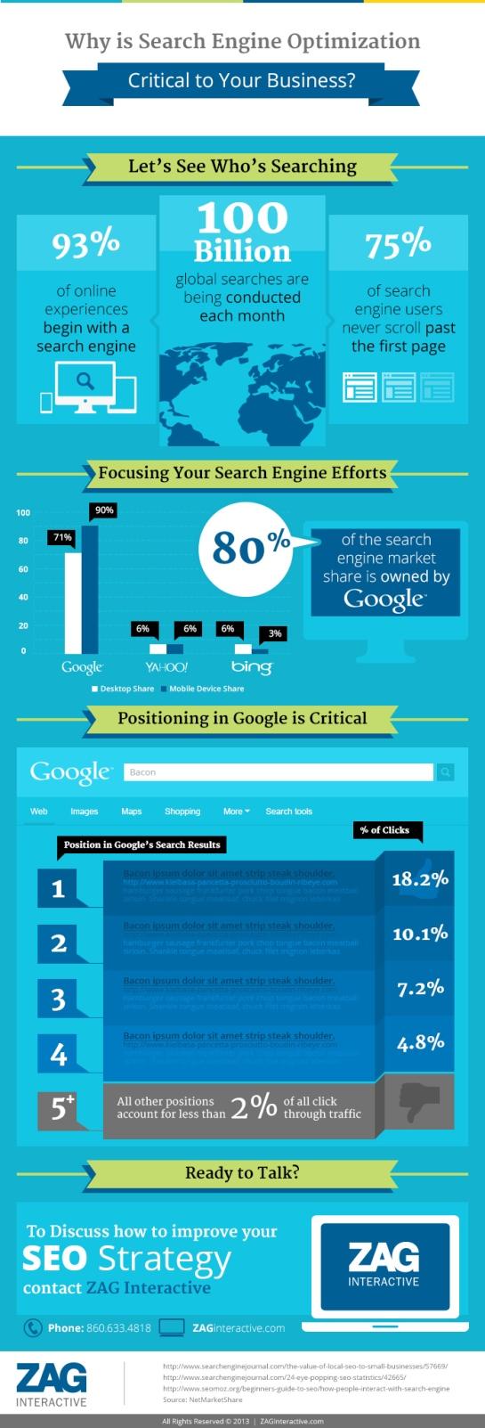 Infographie Pourcentage Clics SEO - AUTOVEILLE