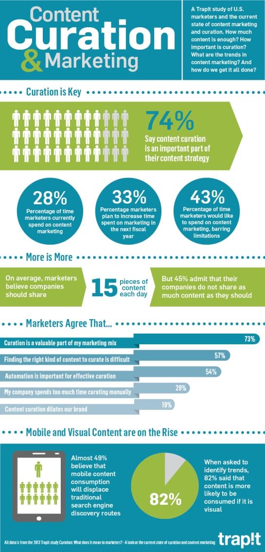Curation de contenu - Stratégie marketing - AUTOVEILLE