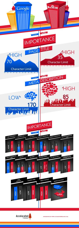 Différences des facteurs de ranking entre Google et Baidu - AUTOVEILLE