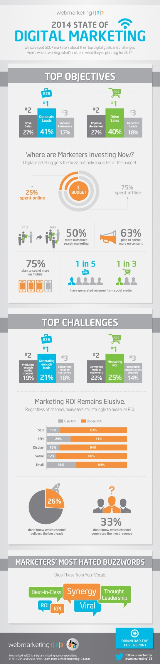 Le digital marketing en 2014 - AUTOVEILLE