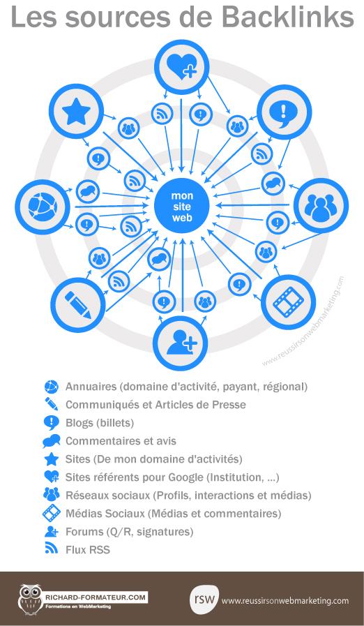 Sources pour obtenir des backlinks - AUTOVEILLE