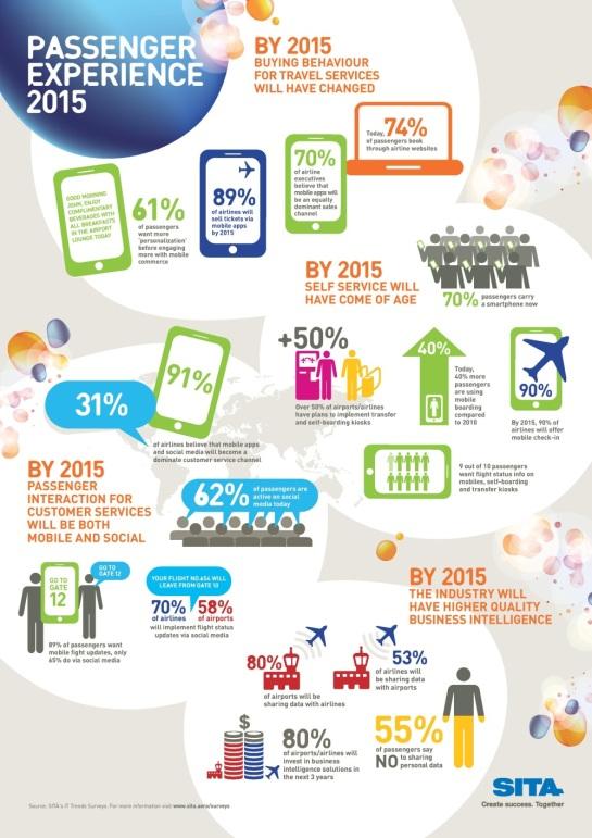Mobile Marketing des compagnies aériennes en 2015 - AUTOVEILLE